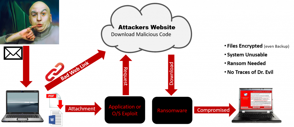 Anatomy of a Ransomware Attack