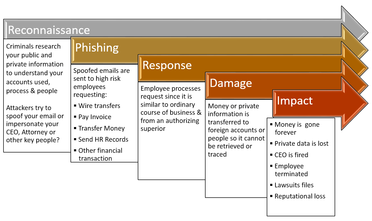 CEO Fraud Process & Spear Phishing
