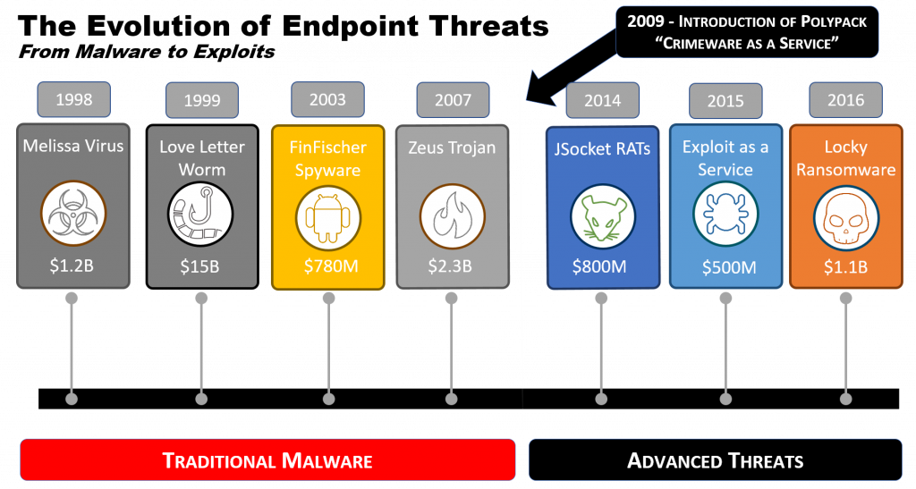 Endpoint Security Advanced Malware Threat Evolution