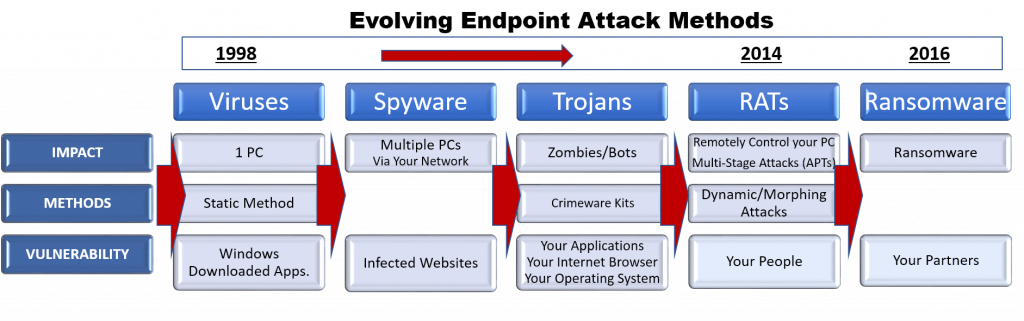 Evolving Endpoint Advanced Malware Attack Methods