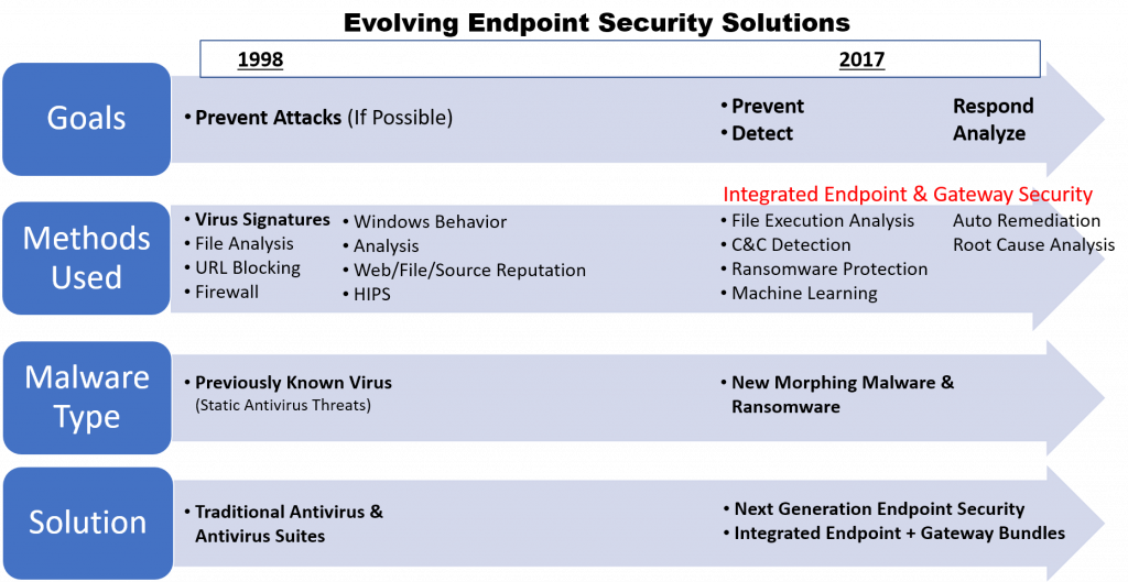 Next Generation Endpoint Protection to provide Advanced Malware Protection