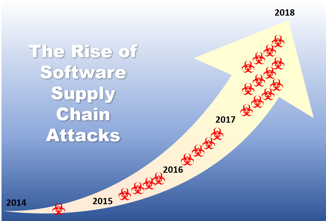 Rise of Software Supply Chain Attacks
