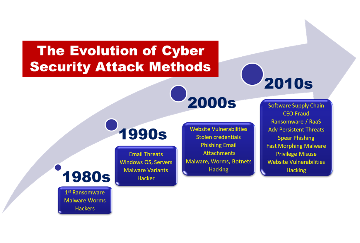 Evolution of Cyber security Attack Methods