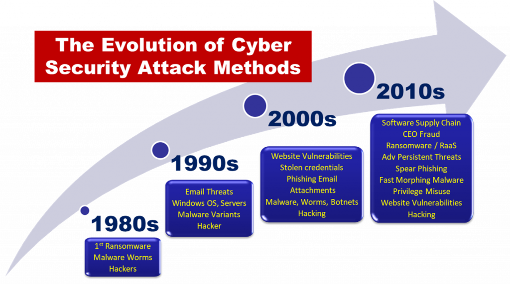 Evolution of Cyber Security Attacks