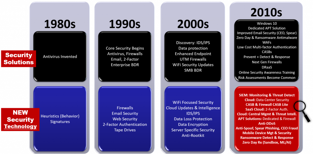 Evolution of Cyber Security Defenses & cyber security solutions