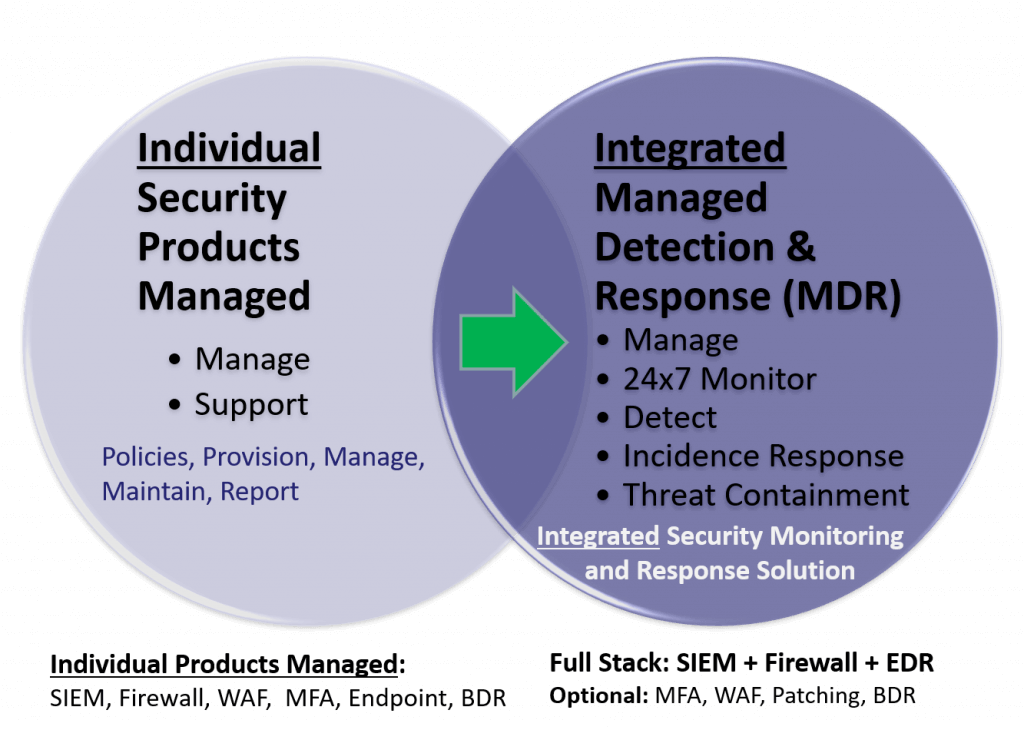 Product Centric Managed Security versus Managed Detection and Response (MDR)