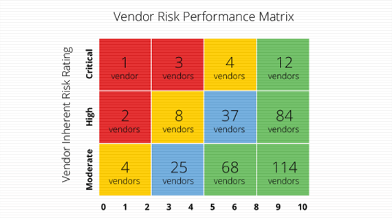 3rd Party Risk Management, 3rd Party Risk Rating