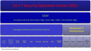 Managed Detection and Response (MDR) Solution Diagram, Managed Security Services