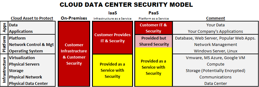 Cloud Data Center Security & Hybrid Cloud Security (AWS Security, Azure security)