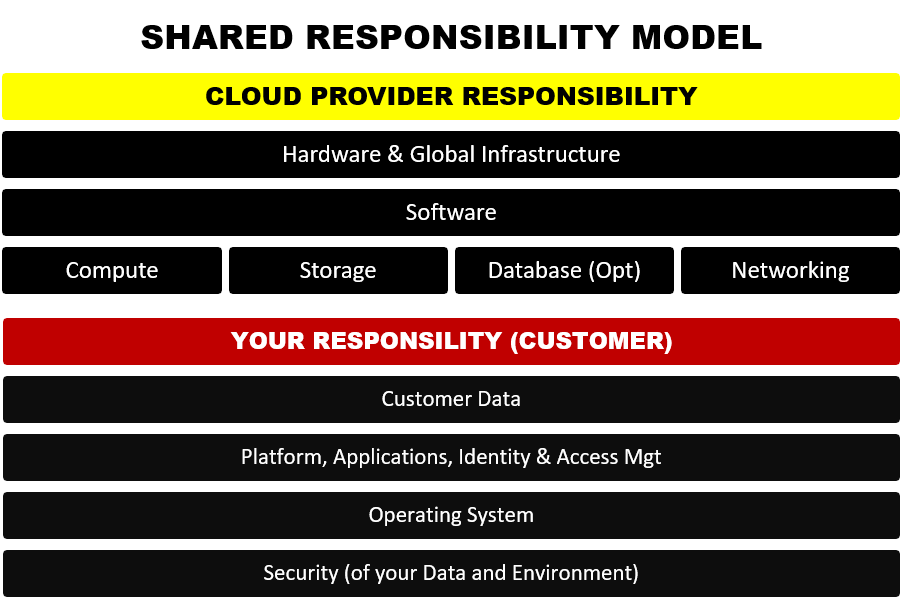 Public Cloud, Hybrid Cloud, IaaS, Paas Security, Shared Responsibility Model for Security