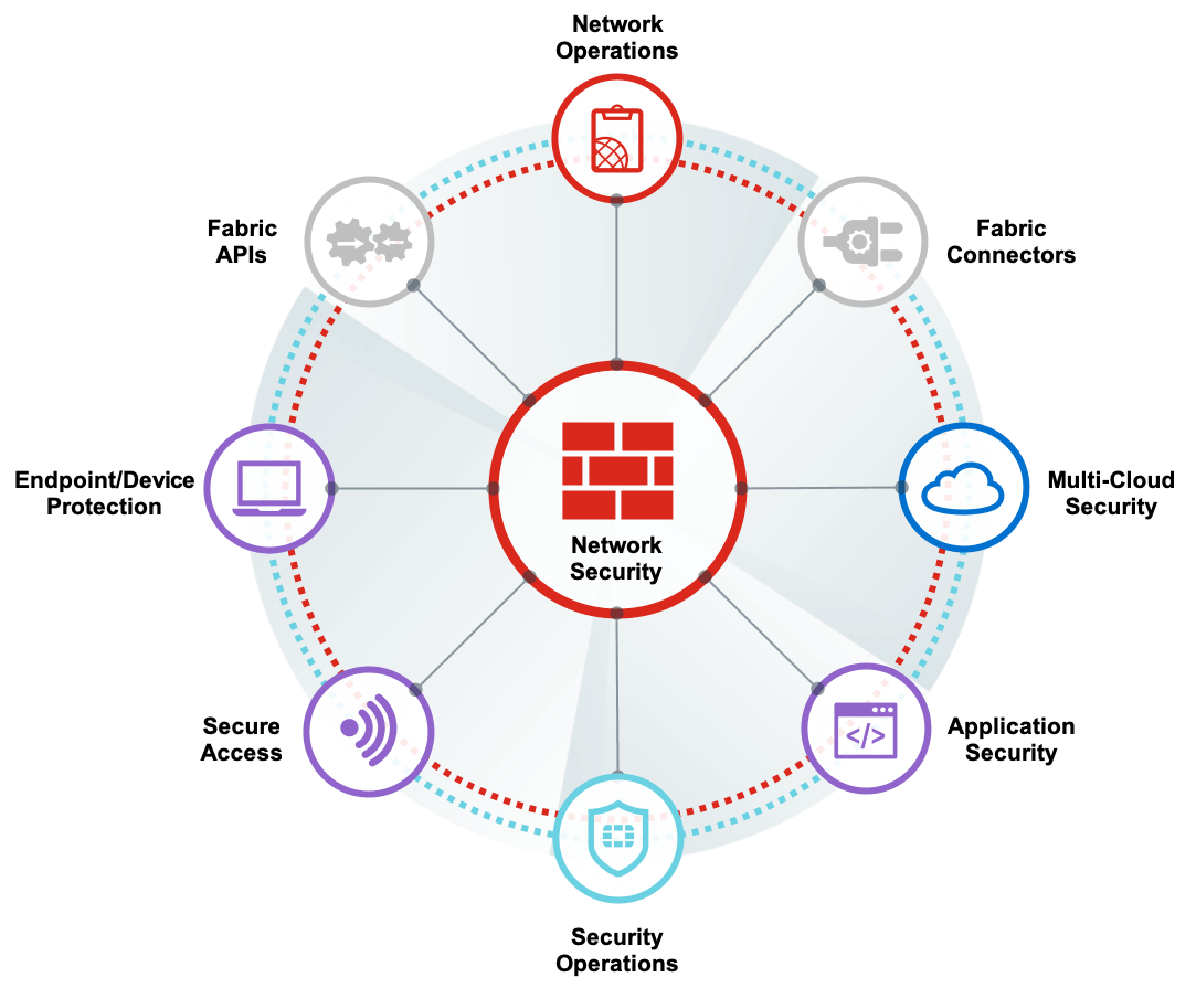Fortinet Product family