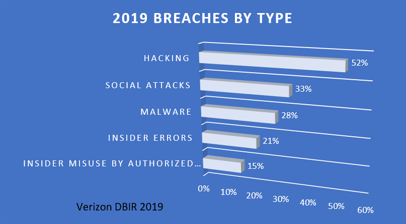 cyber security trends 2020 - 2019 Security Breaches by Type