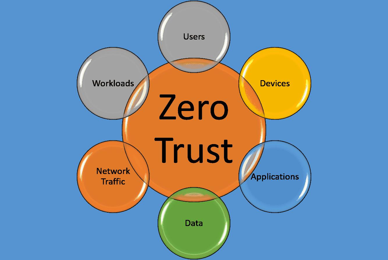 Zero Trust Paradigm