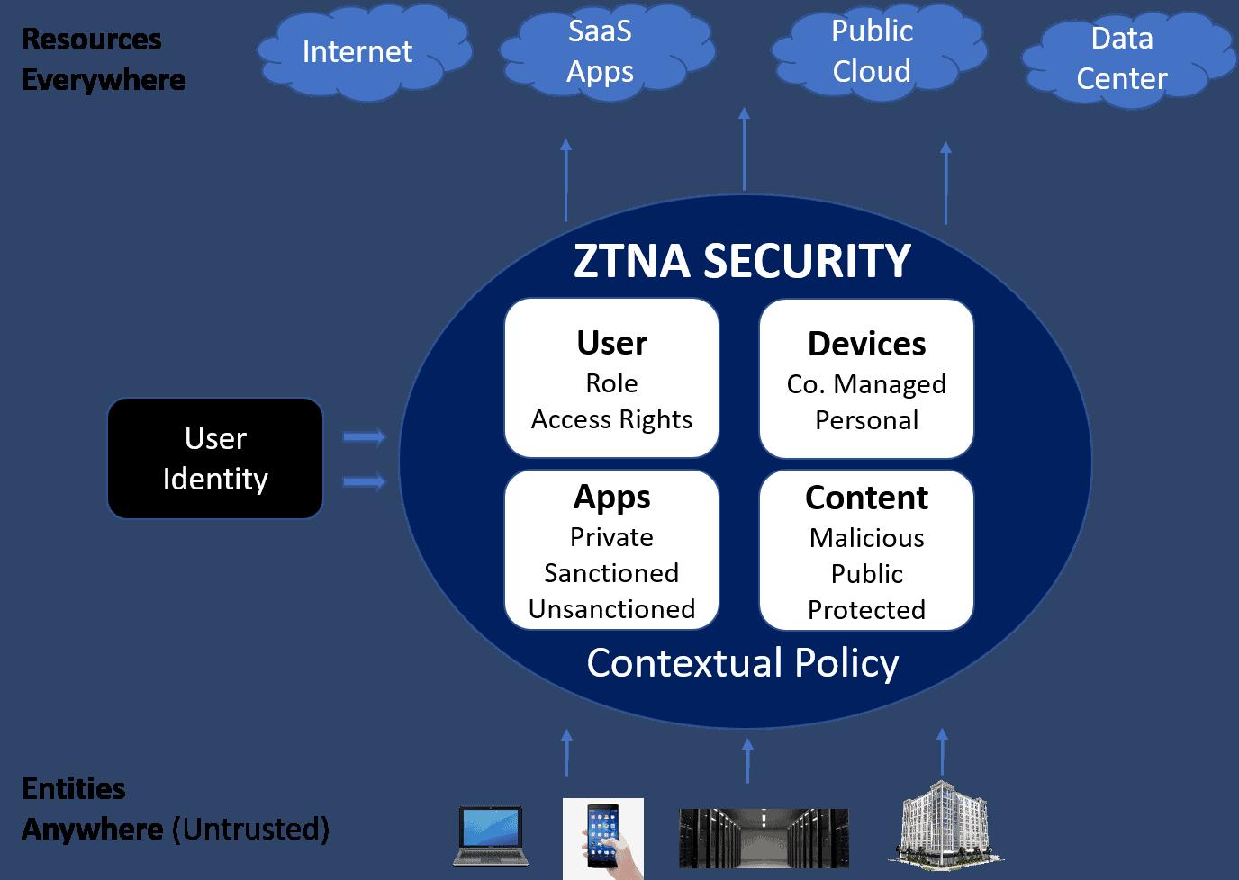 ZTNA Zero trust network architecture